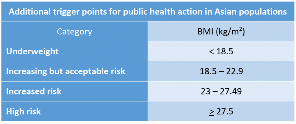 Additional trigger points, according to BMI, for public health action in Asian populations