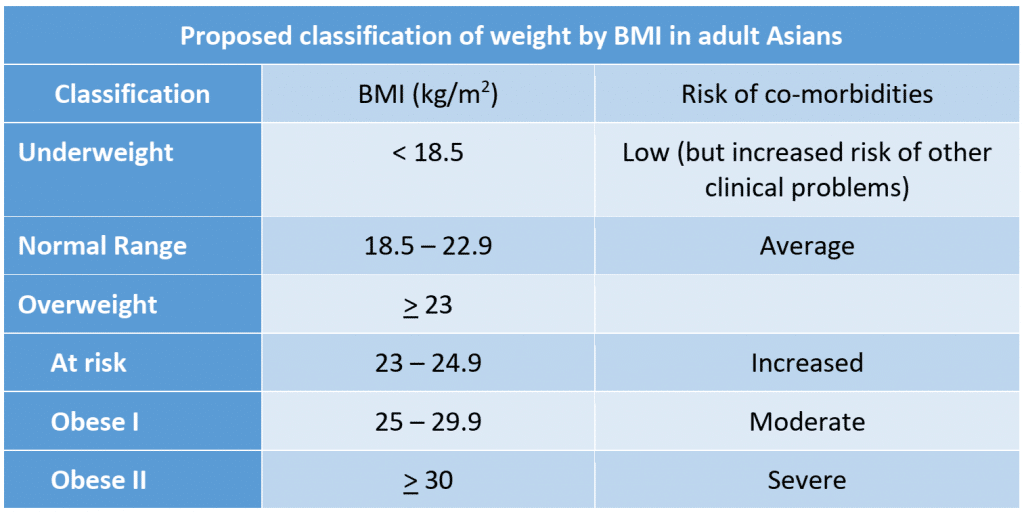 Proposed classification of weight by BMI in adult Asians