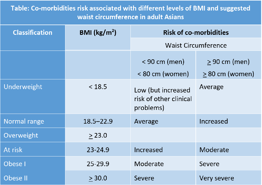 Table 3: Co-morbidities risk associated with different levels of BMI and suggested waist size measurements in adult Asians