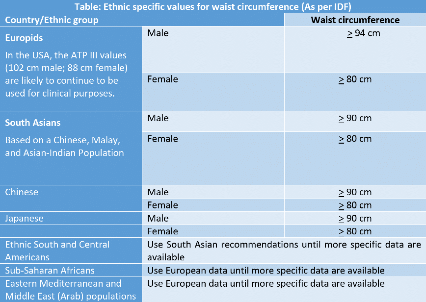 Table 1: Ethnic specific values for waist size (circumference) as per International Diabetes Federation.