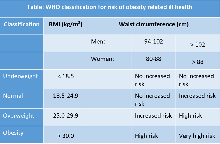 Table 2: Combined recommendations of BMI and waist size cut-off points for risk of obesity-related ill health