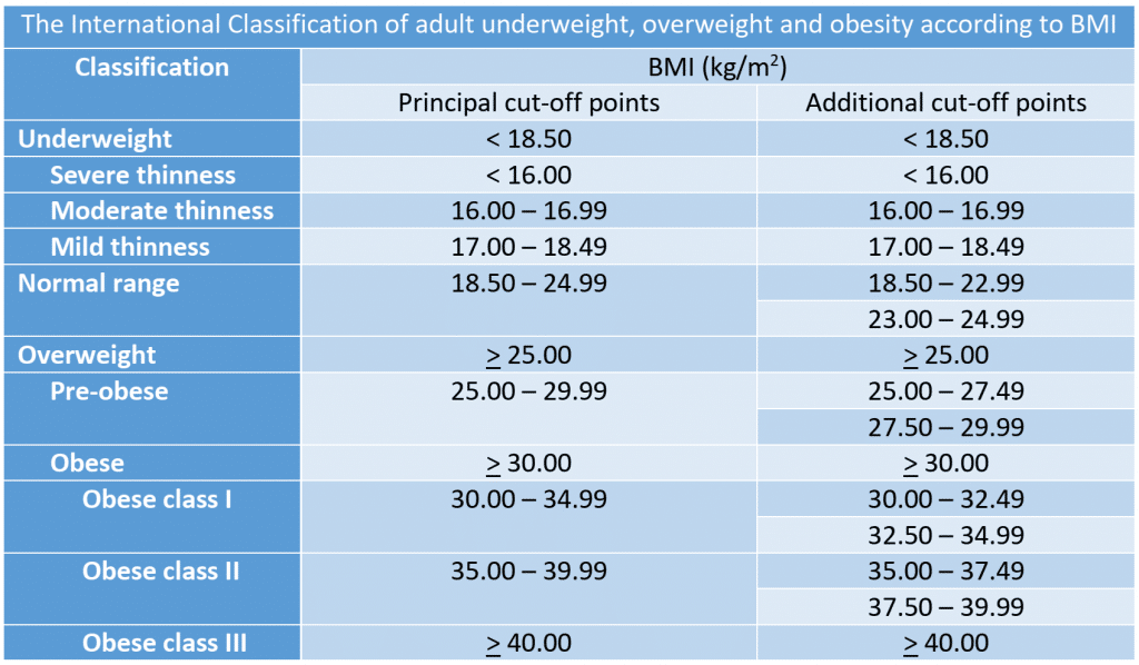 WHO International classification of adult underweight, overweight and obesity according to BMI