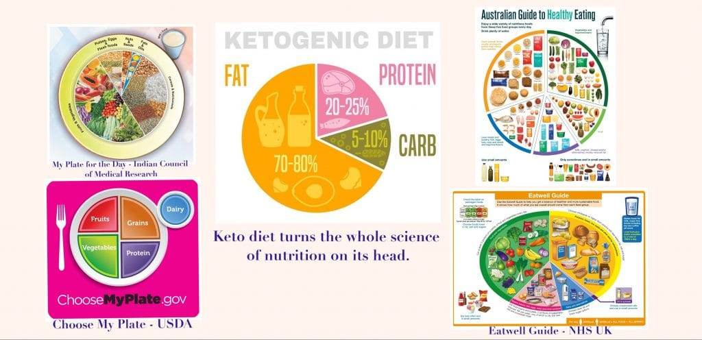 This figure compares the keto diet with nutritional guidelines of various professional organisations.
