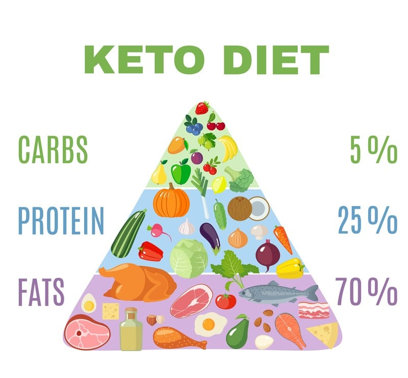 This figure depicts the Keto diet pyramid, representing the  distribution of various macronutrients.