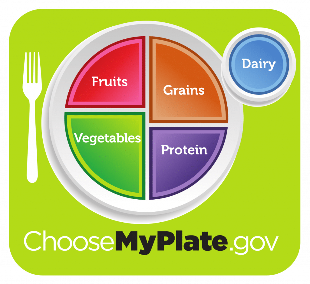 MyPlate depiction from Dietary Guidelines for Americans for healthful eating.